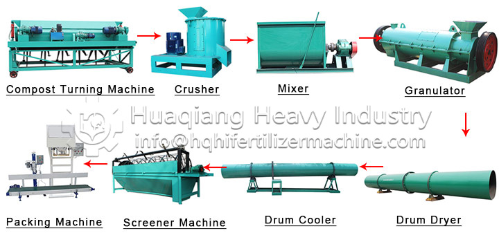 Fertilizer equipment for organic manure production